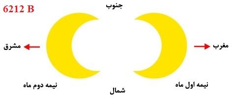 تاریخ جهت یابی در ایران